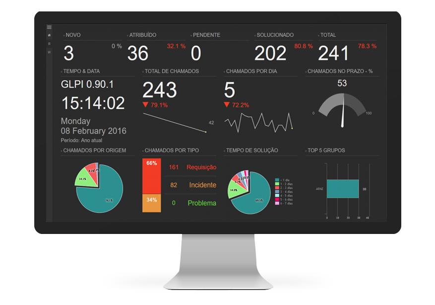 Imagem ilustrativa de uma tela de computador mostrando o dashboard de monitoramento da plataforma GLPI