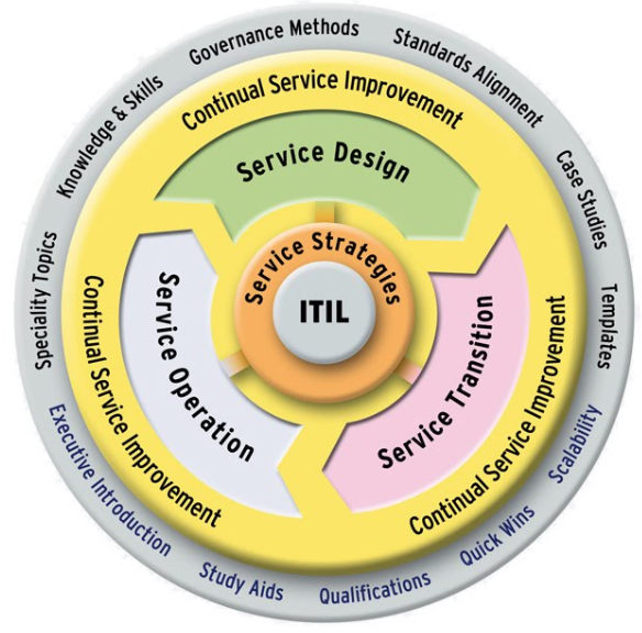 Simbolo ITL de estratégias de prestação de serviços
